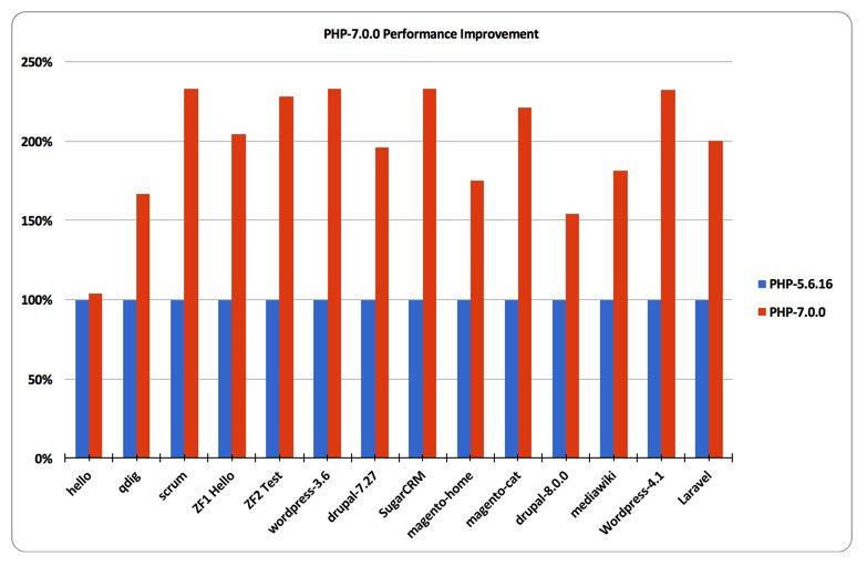 PHP 7 vs 5.6 Benchmark